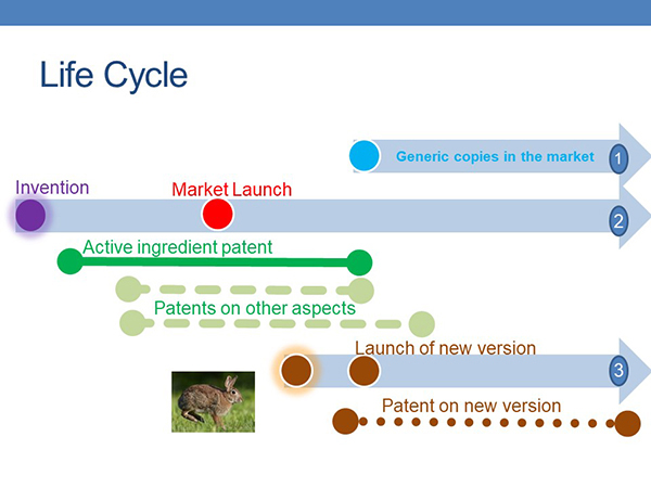 Drug-Patents-Life-Cycle-Slide