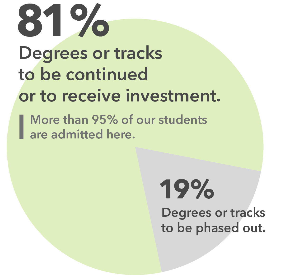 Pie chart showing that 81 percent of UA's degrees or tracks will continue or receive increased investment.