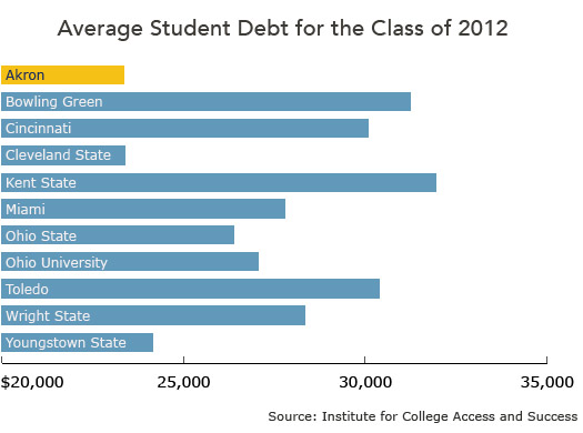 Average student debt